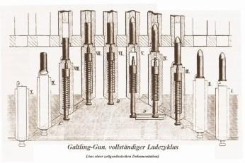 gatling-gun_ladezyklus